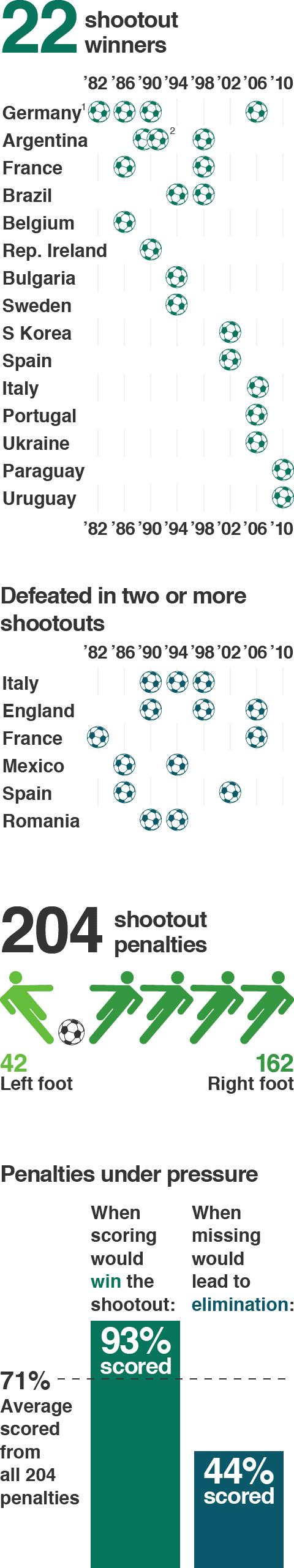 A graphic showing penalty shootout stats
