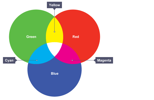 What Colors Make Yellow bbc bitesize - ks3 physics - light waves - revision 6