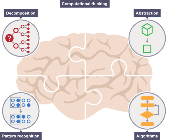 The four cornerstones of computational thinking are decomposition, pattern, abstraction and algorithms.