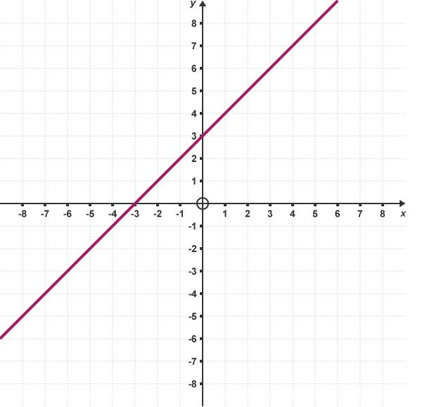 Bbc bitesize gcse maths equations of lines revision 2 y cx d ccuart Choice Image