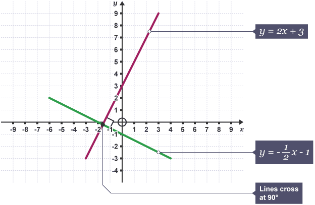 BBC Bitesize GCSE Maths Resits only Parallel and – Parallel and Perpendicular Lines Worksheet