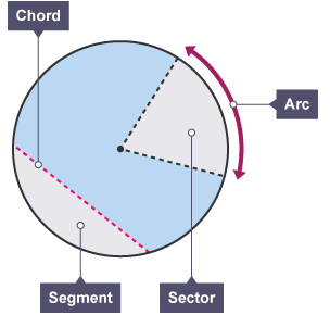 Bbc bitesize gcse maths sector segment and arc higher only a diagram showing key parts of circle labelled chord segment sector and arc ccuart Gallery