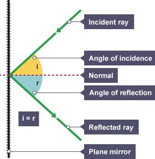 BBC Bitesize - KS3 Physics - Light waves - Revision 2 Angle Of Incidence Mirror