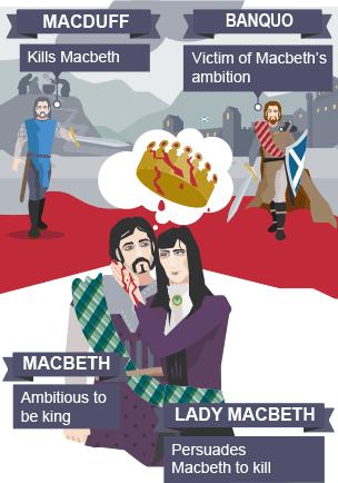 Best Soliloquies in Macbeth