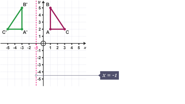 Triangle (ABC) reflected in the line, x=-1