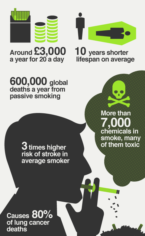 psychotically construct of passive smokers essay Don't smoke in the home to reduce the health consequences of passive smoking on your family try wearing a 'smoking jacket' - that way, you can take the item off before you enter your home, or perhaps have a shower and change your clothes.