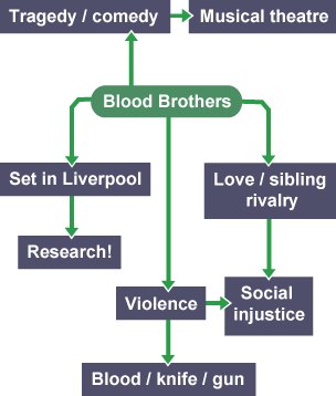 blood brothers theatre evaluation drama gcse Aqa drama gcse course outline • you will answer four very short multiple choice questions on theatre maker roles and/or drama terminology blood brothers.