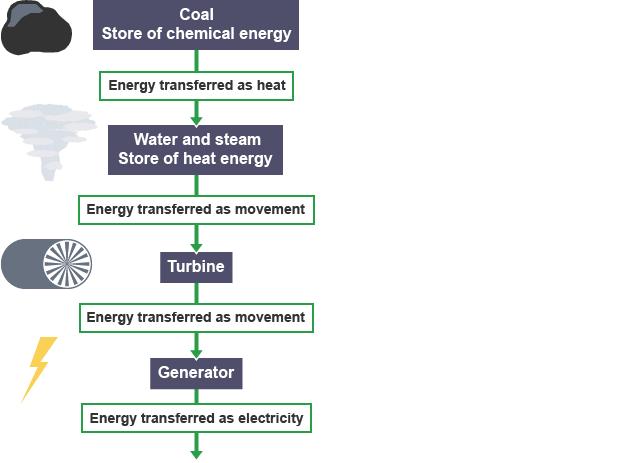 Coal Energy Diagram - Wiring Diagram Schemes