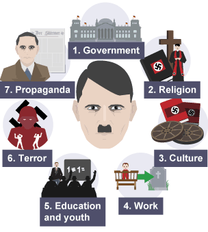 'the nazis tried to control every Hitler wanted to ensure that the nazis had complete control of germany  followed the nazis and made sure that every student  tried to violate.