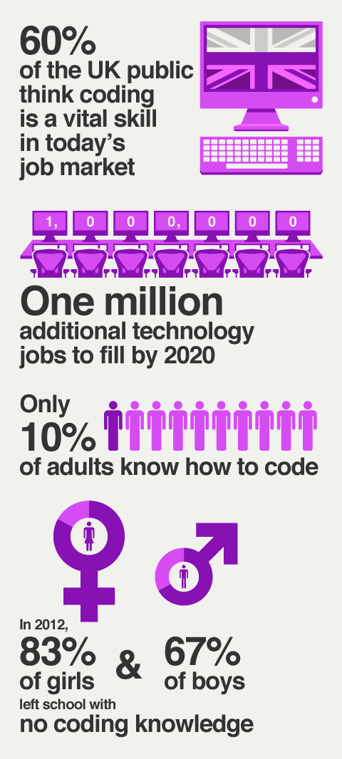 Many people are beginning to realise how valuable coding skills are in today's job market. Yet only 1 in 10 adults in the UK have any knowledge of how it works.