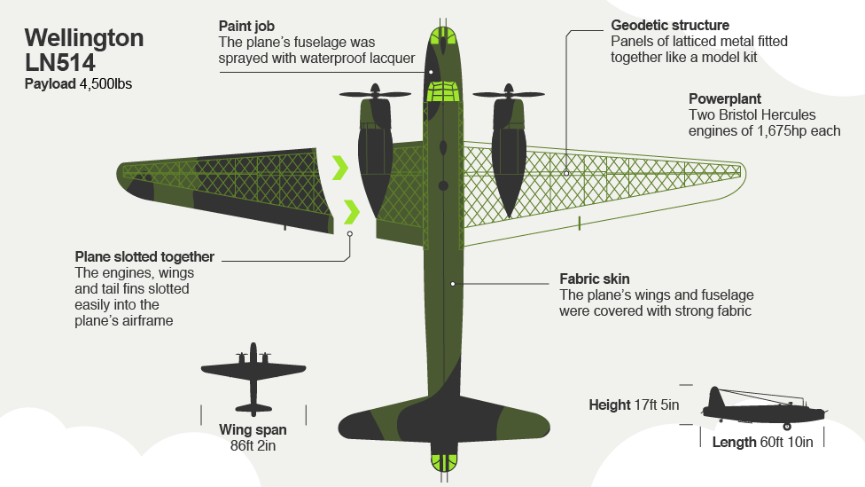 bbc iwonder how do you build a ww2 bomber in 24 hours rh bbc co uk