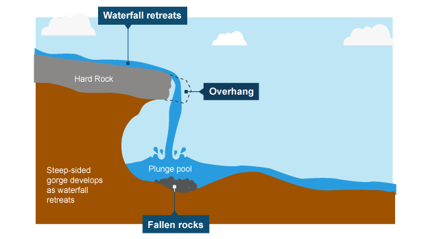 Bbc bitesize ks3 geography river landforms revision 2 waterfall formation diagram waterfall formation diagram ccuart