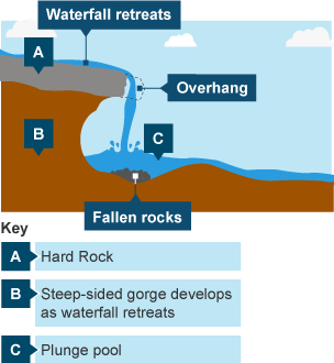 Bbc bitesize ks3 geography river landforms revision 2 waterfall formation diagram waterfall formation diagram ccuart Gallery