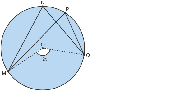 Circle with double angle (2x) at centre