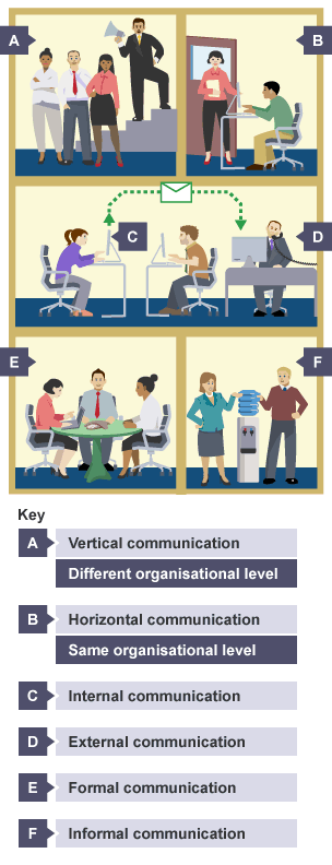 horizontal vertical and internal communication in Horizontal and vertical communications are the two different types of internal communication these two types of communications differ in the following ways:differences between horizontal and vertical communication.