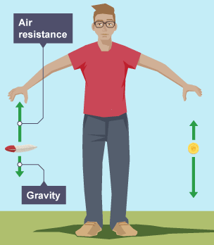 how to find force of air resistance