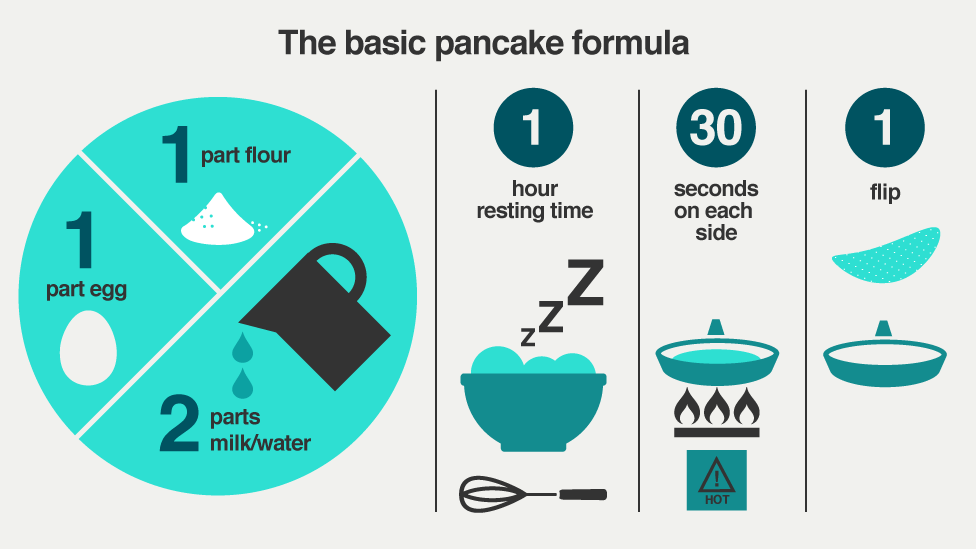 Bbc iwonder how can i supercharge my pancakes get your pancakes right every time using our simple formula ccuart Choice Image