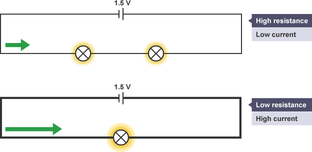 bbc bitesize gcse physics current voltage and resistance a a circuit a cell and two lamps has high resistance and low current a