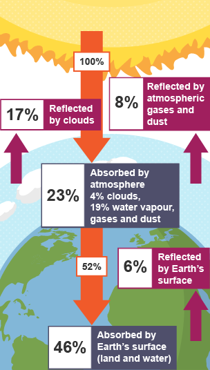 bbc bitesize - higher geography - global heat budget
