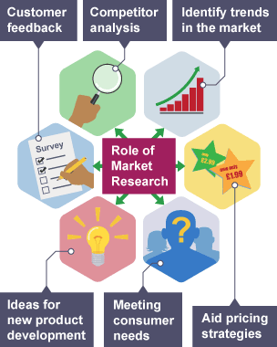 needs of marketing research Most market research analysts need at least a bachelor's degree some research positions may require a master's degree strong math and analytical skills are.
