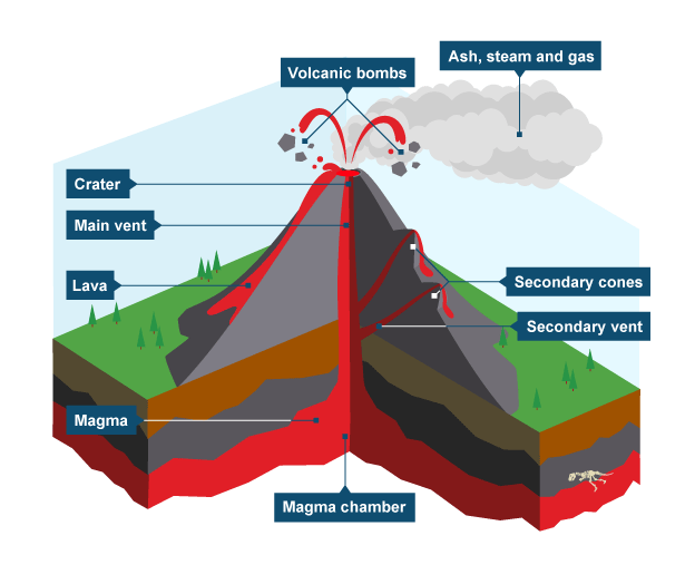 BBC Bitesize KS3 Geography Volcanoes Revision 1 – Parts of a Volcano Worksheet