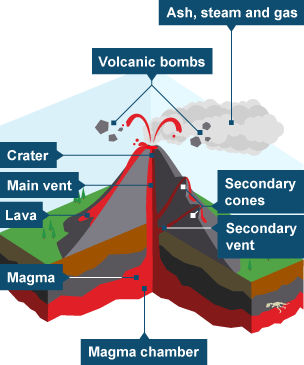 Image result for volcano diagram