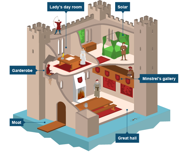 BBC Bitesize KS History Everyday Life In The Middle Ages - Diagram of medieval castle layout