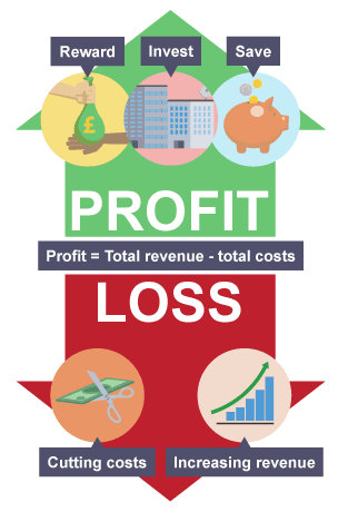 cost and profit relationship marketing