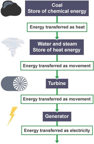 Energy flow chart for generating electricity edgrafik energy flow chart for generating electricity bbc bitesize national 4 physics generation of ccuart Images