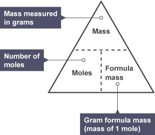 d) Relative Formula Masses and Molar Volumes of Gas – IGCSE