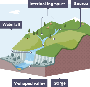 How waterfalls are formed bbc bitesize best waterfall 2017 how is a waterfall formed bitesize best 2017 ccuart Choice Image