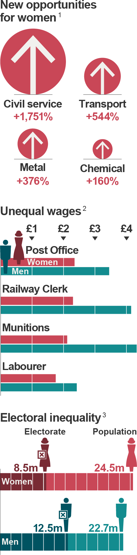 There were new job opportunities for women, but wages were low and electoral inequality remained.