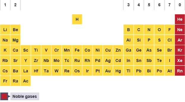 Bbc bitesize gcse chemistry groups and periods revision 3 xenon periodic table highlighting the noble gases helium neon argon krypton xenon urtaz Images
