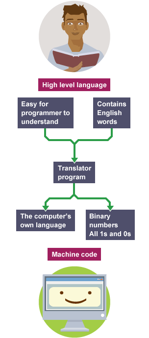 Bbc bitesize gcse computer science programming software and diagram illustrating how high level language is changed into computer language ccuart Choice Image