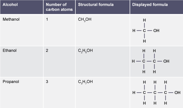 Image result for alcohol table formula