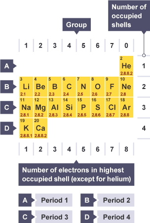 BBC Bitesize - GCSE Chemistry (Single Science) - Atomic ...