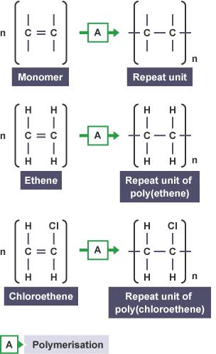 After polymerisation: Ethene monomer, repeating unit of polyethene, single bonds between carbon atoms. Chloroethene monomer, repeating unit of polychloroethene, single bonds between carbon atoms.