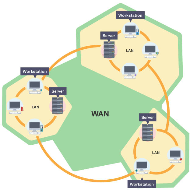 Bbc bitesize gcse computer science network hardware revision 2 diagram of the wan network diagram of the wan network sciox Images