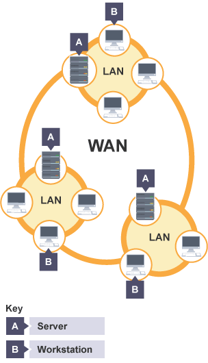 bbc bitesize gcse computer science network hardware