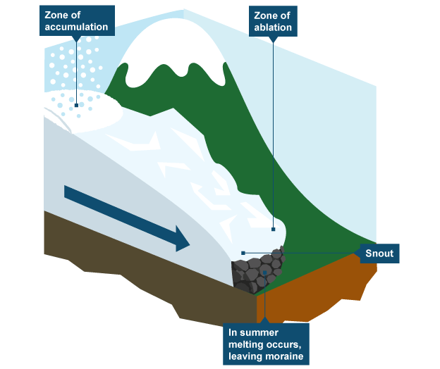 How is a waterfall formed bitesize famous waterfall 2018 bbc intermediate 2 bitesize geography rivers revision page 3 ccuart Image collections