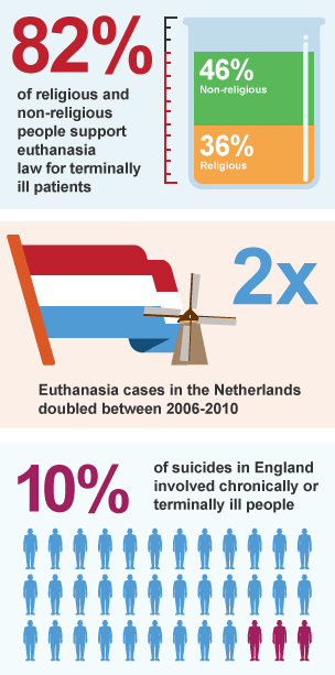 in favour of euthanasia In belgium, a country with a majority of catholic citizens, the parliament is set to pass a low allowing for euthanasia for minors here is what you should know about that legislation and other facts about the practice of euthanasia in europe 1 euthanasia refers to the practice of intentionally.