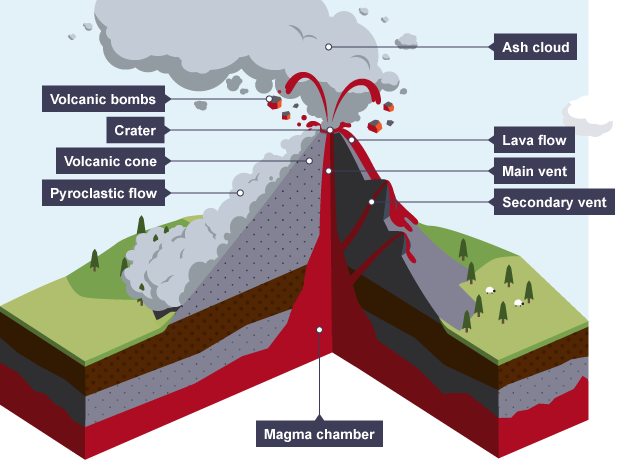 an analysis of the volcanoes and mountains