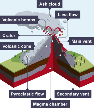 Shield volcano diagram labeled for kids bbc bitesize national 5 geography global environmental ccuart Choice Image