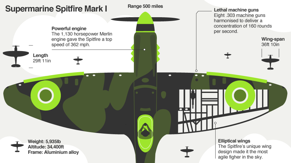 Bbc Iwonder Why Do We Love The Spitfire