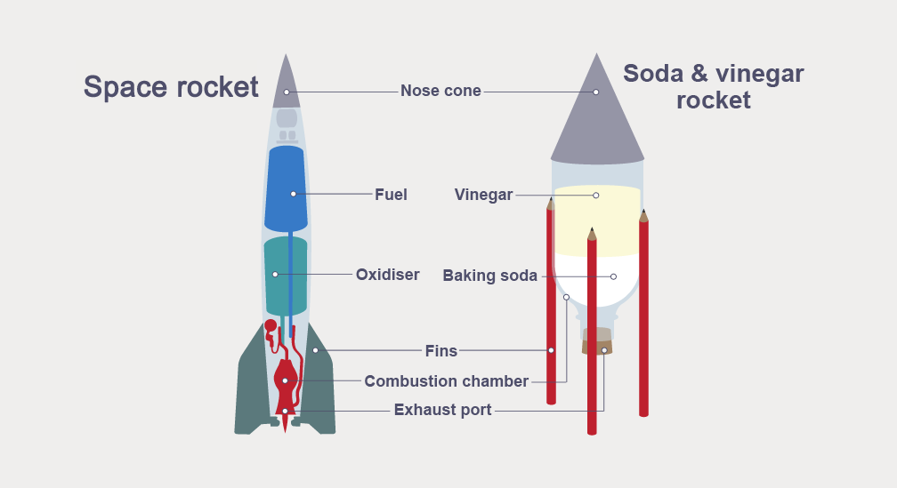 Tomorrows world is rocket science easier than you think labelled diagram showing similarities between a baking soda and vinegar rocket and a real rocket ccuart Images