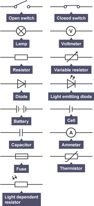 bbc bitesize gcse physics electrical circuits ac and dc circuit symbols of open switch closed switch lamp voltmeter resistor