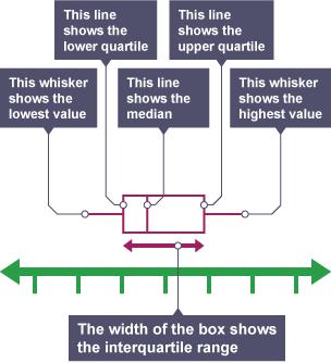 how to solve interquartile range