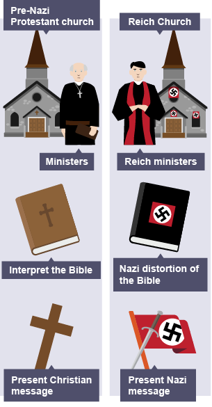 the german churches and the nazi regime essay Below is an essay on the nazis and the church from anti essays, your source for research papers, essays, and term paper examples nazi attempts to control german churches had limited success the years 1933 to 1945.