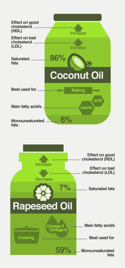 Coconut oil, rapeseed oil