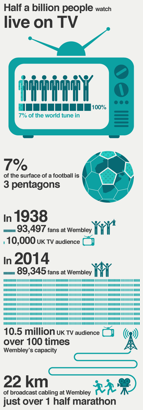 Facts and figures about the FA Cup final 2015